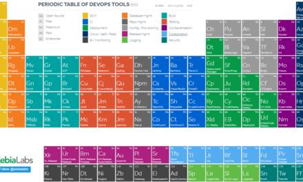 Tabla periódica de herramientas de desarrollo