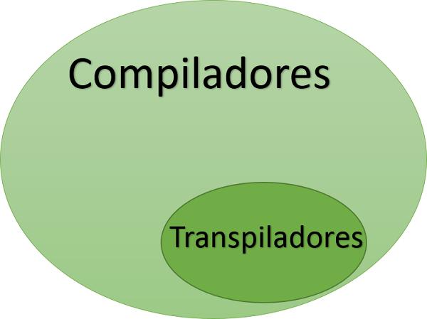 Transpilador vs Compilador