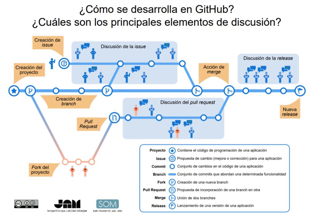 Desarrollo en GitHub