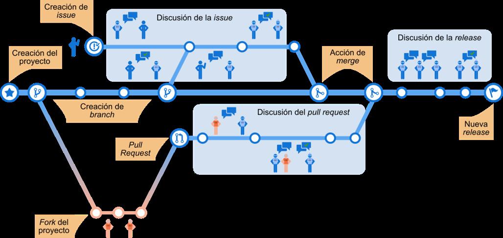 Proceso de desarrollo con GitHub (Infográfico)