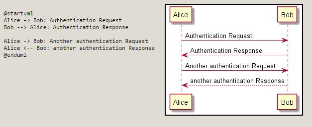 La manera más rápida de crear diagramas UML: 10+ herramientas online para el modelado textual