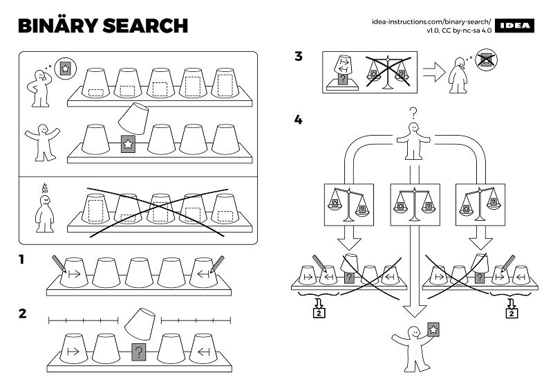 Algoritmos explicados en imágenes como si fueran muebles de IKEA