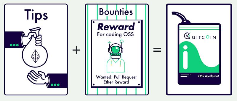 GitCoin – gana dinero contribuyendo al software libre