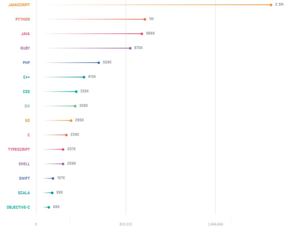 Lenguajes de programación más populares en GitHub