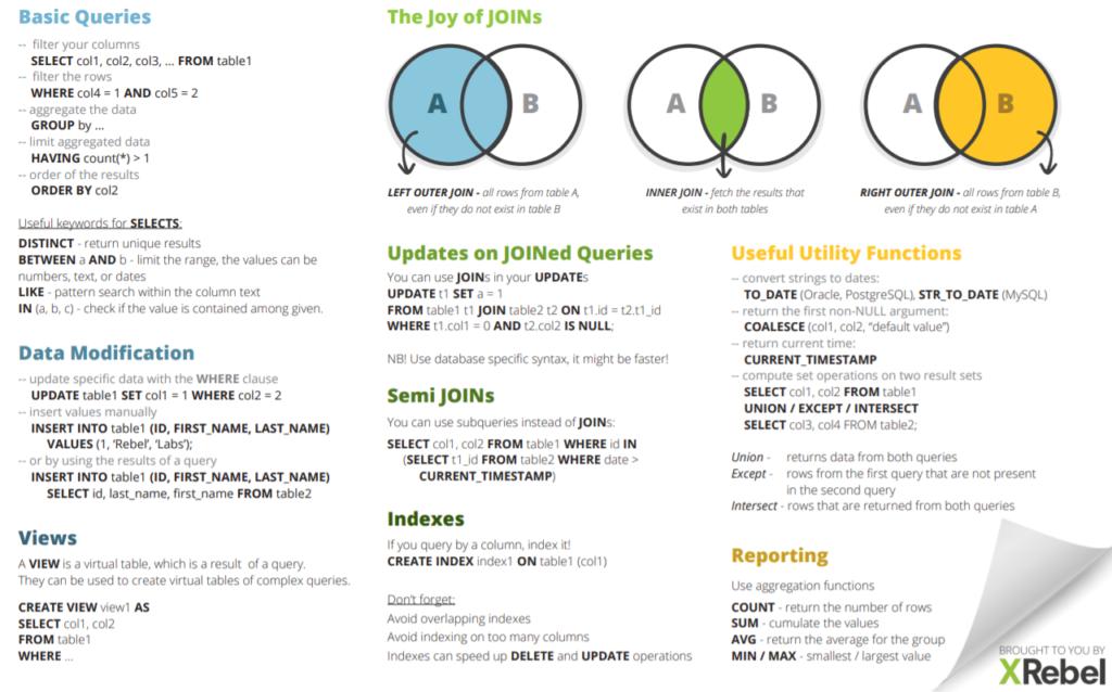 Guía rápida de SQL