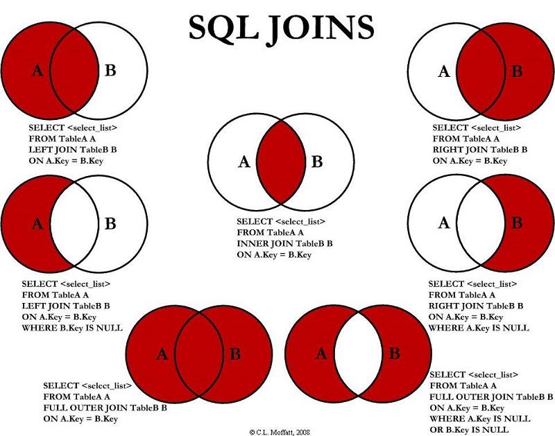 Todos los tipos de JOIN en SQL – Guía de referencia rápida