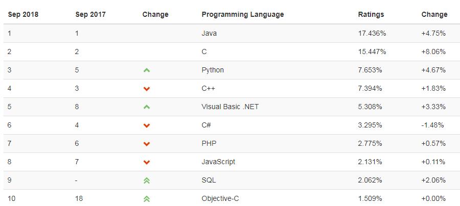 Índice TIOBE de lenguajes de programación populares