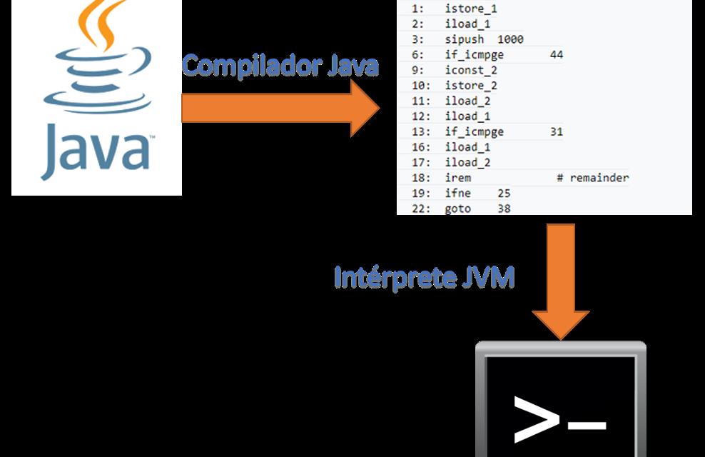 ¿Cuál es la diferencia entre un compilador y un intérprete? (y cómo esto cambia mi manera de programar)