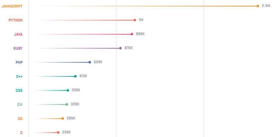 Lenguajes de programación populares en GitHub