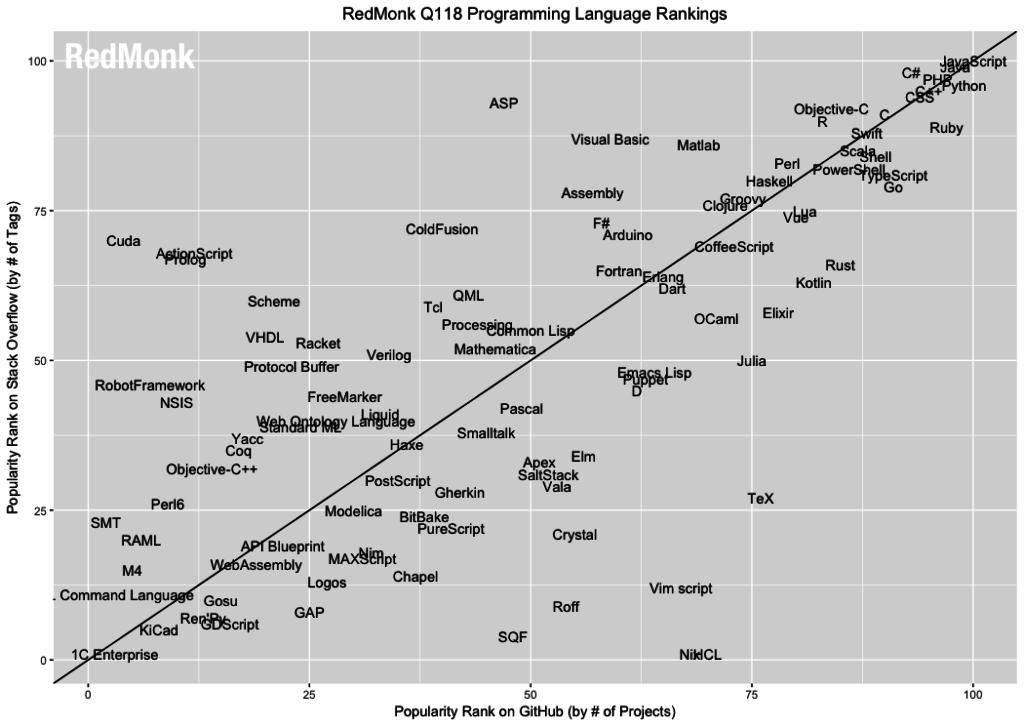 Correlación entre los lenguajes más populares en GitHub y StackOverflow