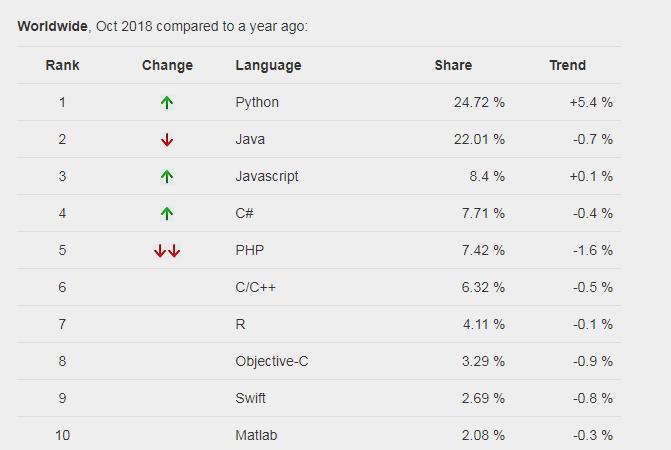 Lenguajes de programación más populares según PYPL