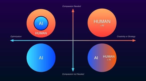 Relación entre el tipo de trabajo y su impacto por la IA