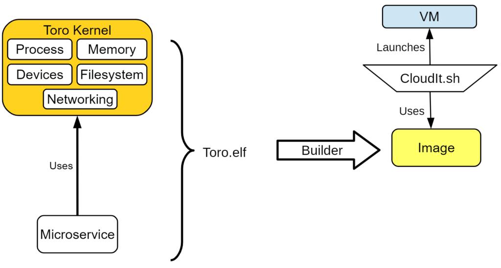 Diagrama de una Arqutiectura de unikernels para microservicios con Toro