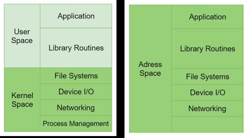 """Comparación del stack tecnológico en una aplicación """"tradicional"""" vs una aplicación como unikernel"""