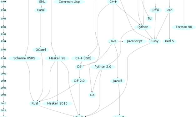Historia visual de los lenguajes de programación