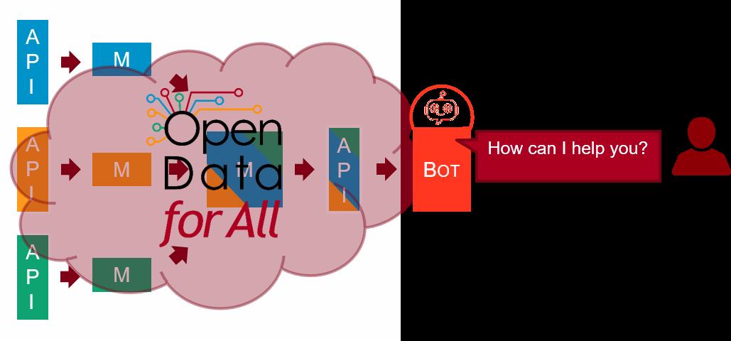 Chatbots para la consulta de datos abiertos