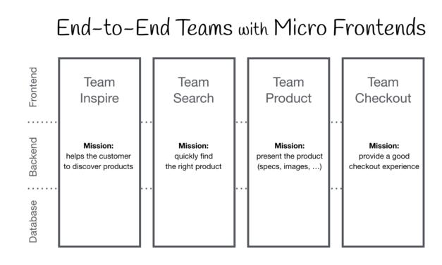 Micro frontends. Una nueva manera de organizar tus equipos de desarrollo