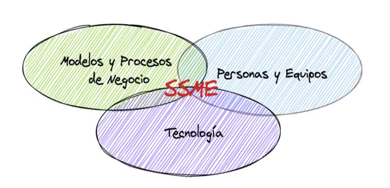 Ingeniería de servicios en una imagen